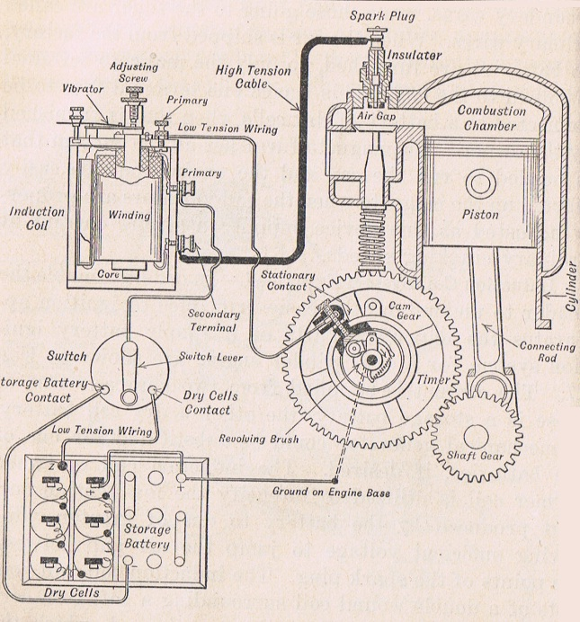 Ignition system 1917